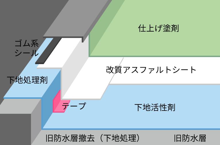 アスファルト防水 イメージ画像