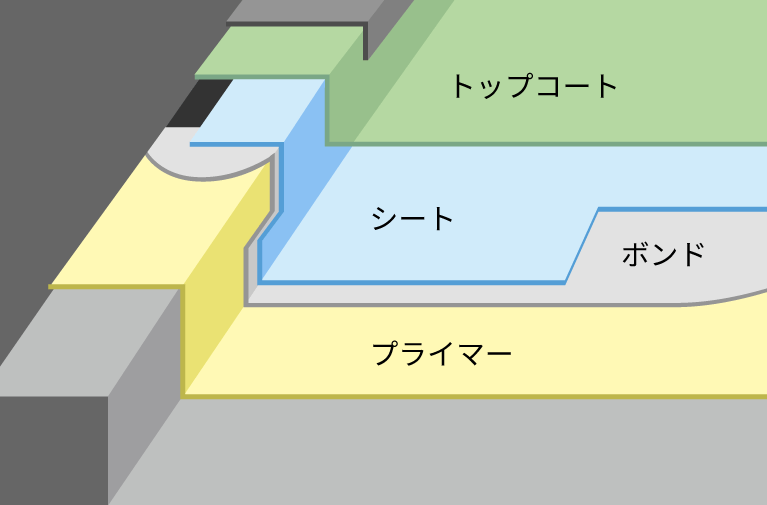 シート防水 イメージ画像