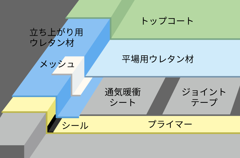 ウレタン防水 イメージ画像